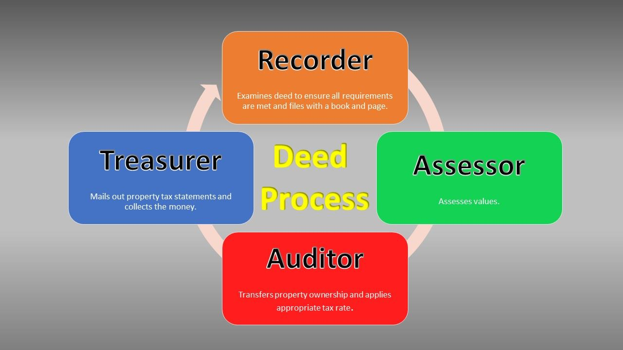 An image outlining the deed process in Hardin County as a flow chart between offices.